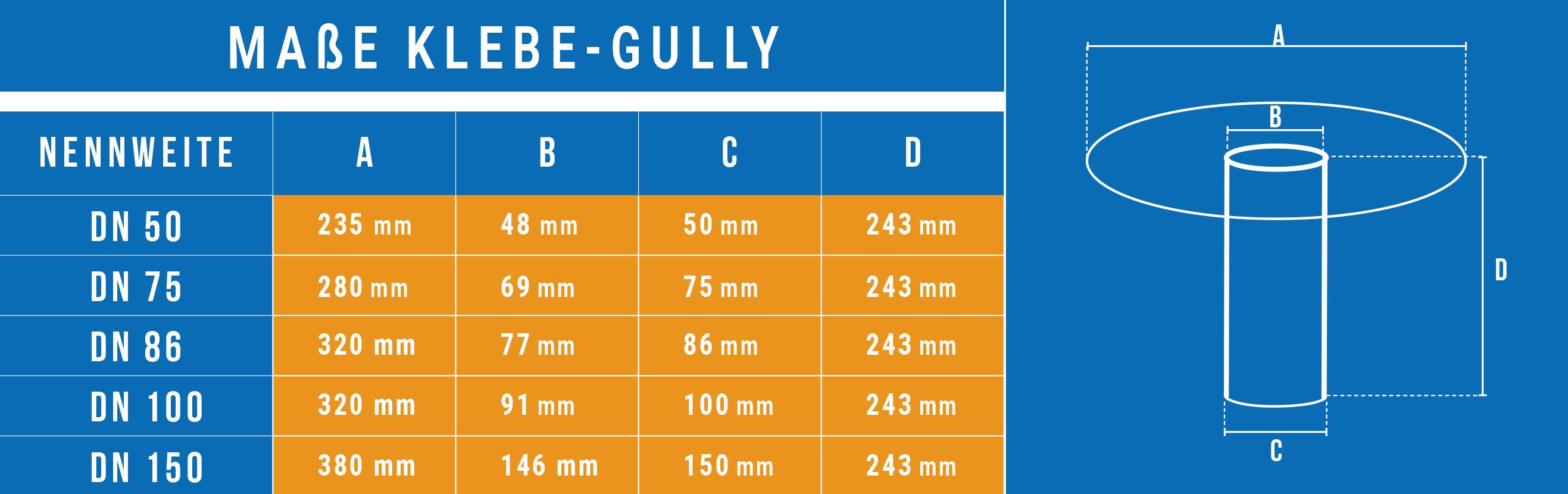 Klebe-Gully