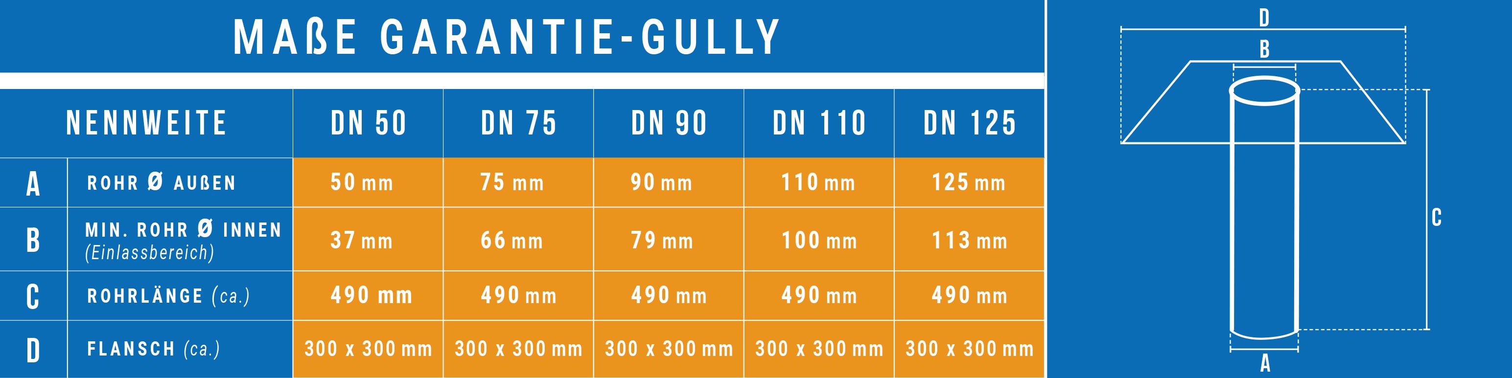 Garantie-Gully