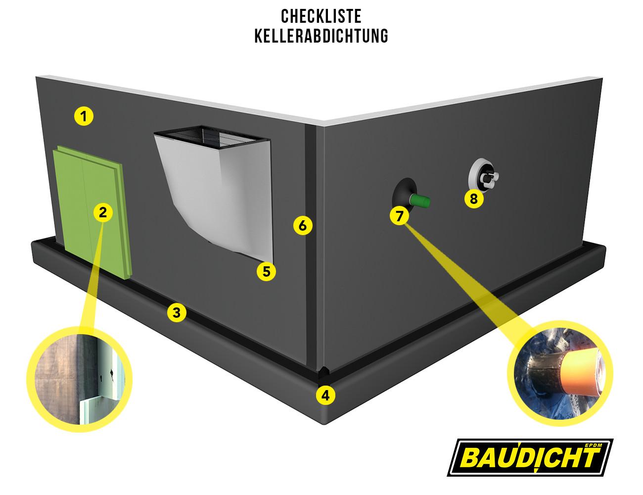 Checkliste Kellerabdichtung